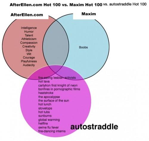 hot100-comparison