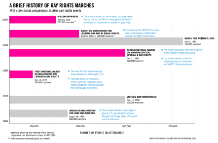 History-Gay-March-Graph