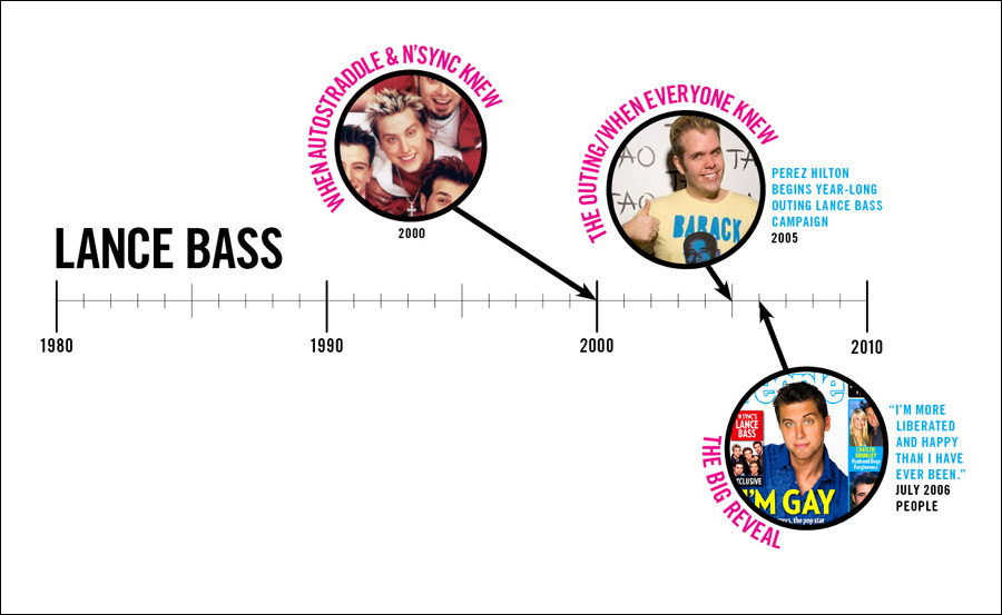 Lance Bass Comes Out