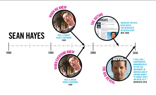 Sean Hayes Comes Out