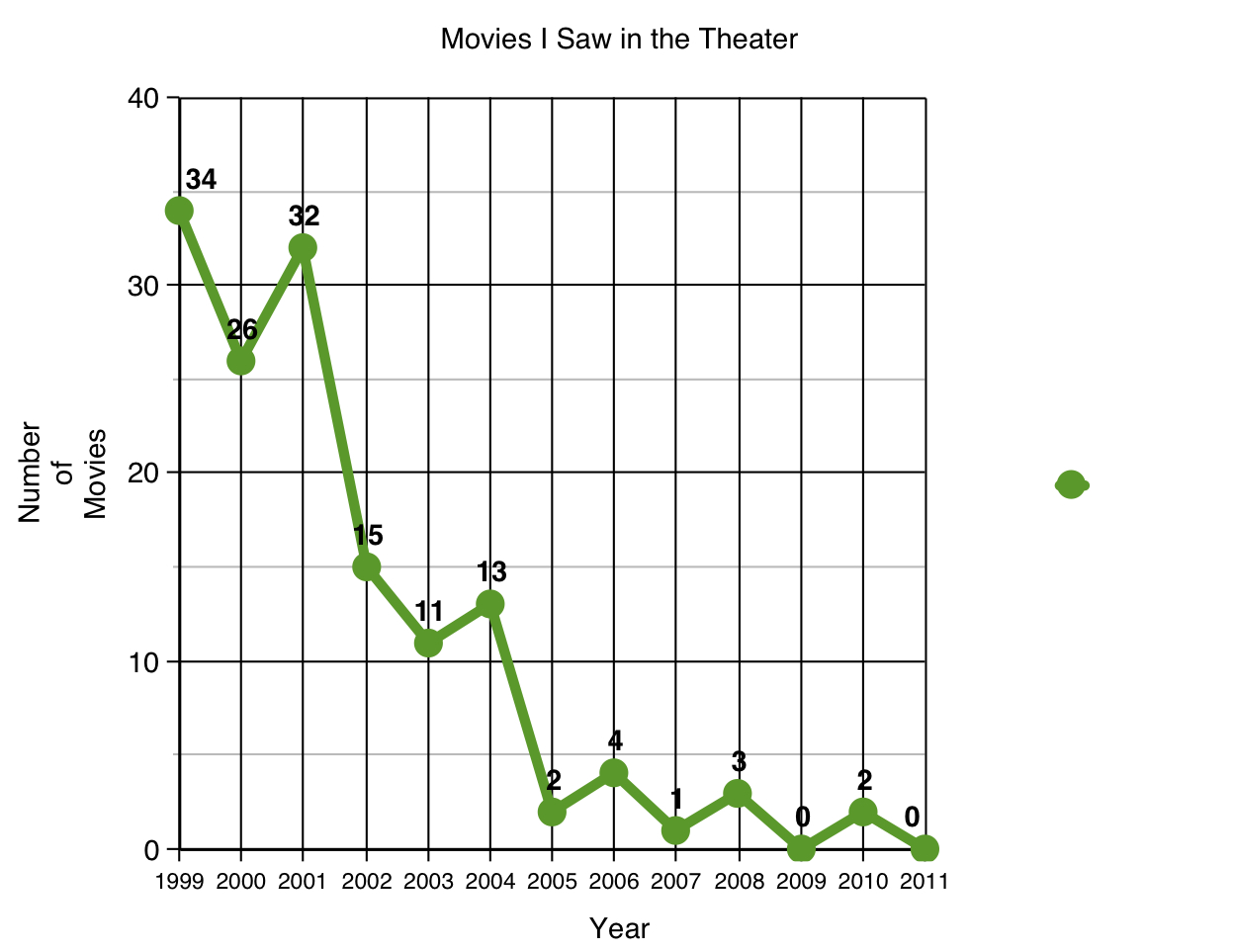 i don t like movies autostraddle something