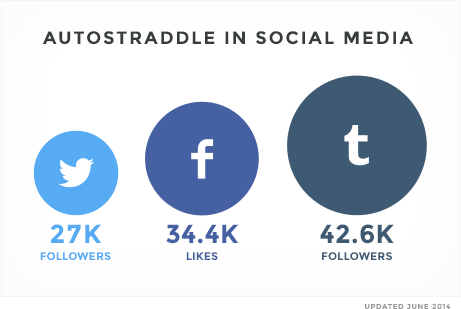 Autostraddle Social Media