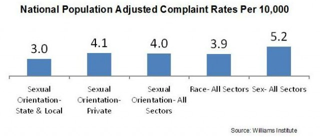 affinity orientation discrimination cases study And, in this case, looking at sexual orientation discrimination, the court concluded that sex is a factor and inextricably linked to sexual orientation, and therefore sexual orientation acts as a proxy for sex.