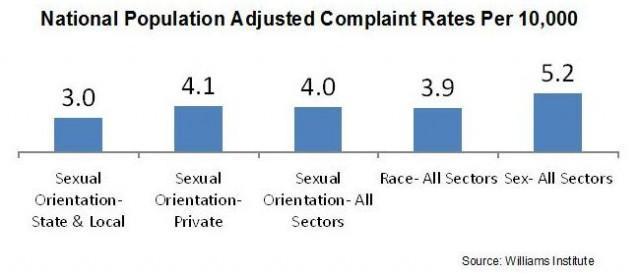 Sexual orientation discrimination statistics in america