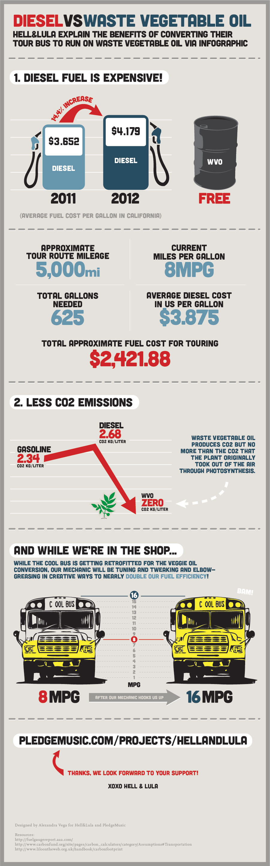 Hell and Lula Cool Bus Infographic