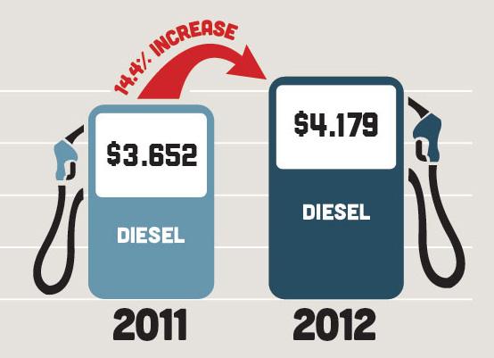 Diesel Fuel is shit