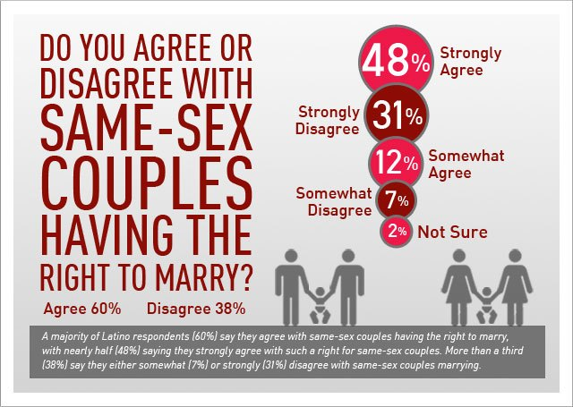 same sex marriages articles