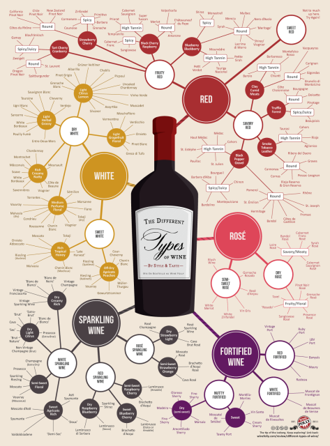 via Wine Folly