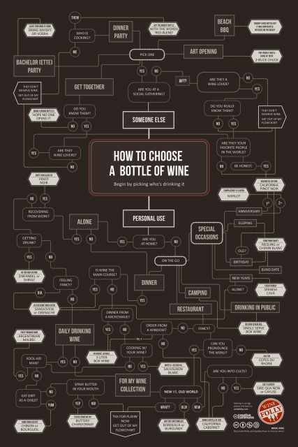 via Wine Folly