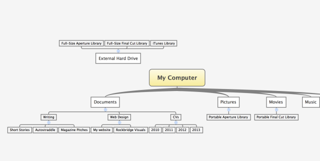 my file structure flow char