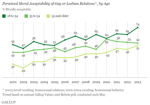 gallup older americans approve of homosexuality
