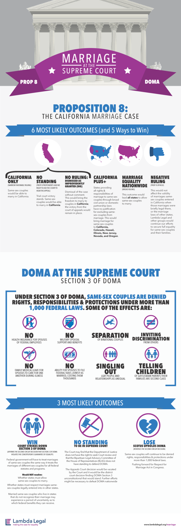 infographic-prop8-doma-small