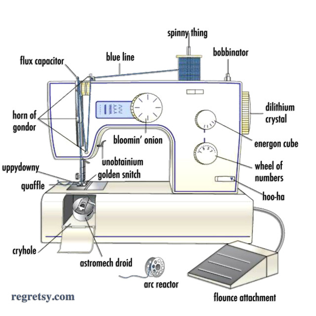 Quilting For QUILTBAGS Part 40 Patching It Together Autostraddle Extraordinary Parts Of Sewing Machine And Their Meanings