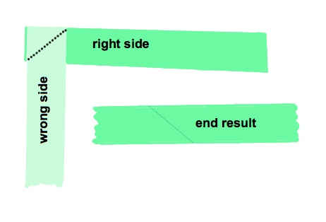 The is the right way to splice
