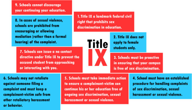 Nine Things You Should Know About Your Title IX Rights Know Your IX