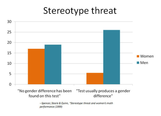 via http://prof.chicanas.com/images/gender/tech/stereotypethreat.jpg