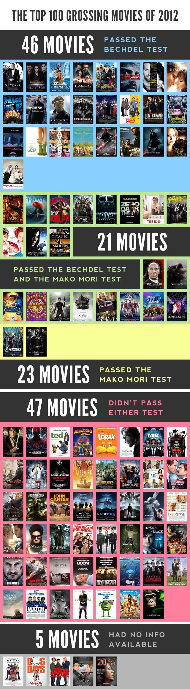 bechdel-mako-mori-infographic
