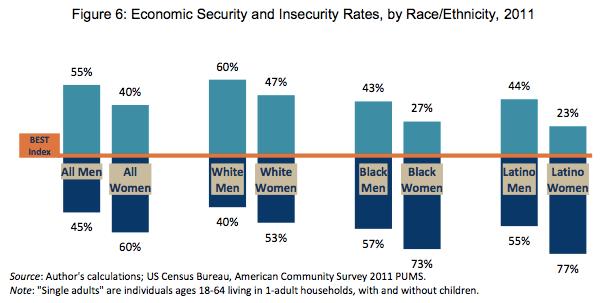 economicsecurityracegender