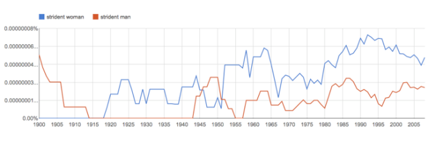 OH TO LIVE IN THE 1940S (VIA GOOGLE NGRAM)