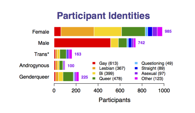 ia http://www.queerstem.org/2013/09/preliminary-results-who-answered-survey.html. Caption: From their preliminary results, the self-reported identities of those who answered the survey.