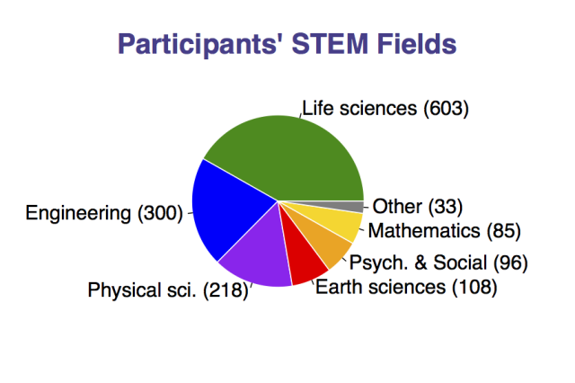 via http://www.queerstem.org/2013/09/preliminary-results-who-answered-survey.html. Caption: Again from their preliminary results, the STEM fields we work in. We're everywhere, you guys!