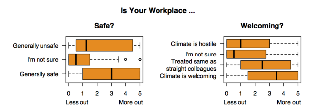 via http://www.queerstem.org/2013/09/preliminary-results-out-of-lab-closet.html. Caption: Interestingly, the question is: do people come out because they feel safer to do so, or does the work environment feel safer because they, and others, have come out?