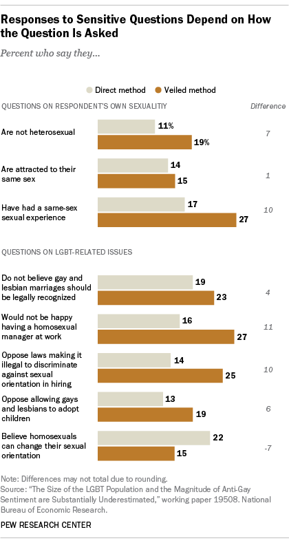 pew survey results