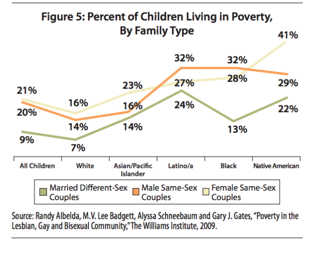 Percent of Children Living in Poverty, by Family Type