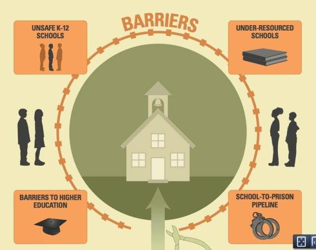 Barriers to learning adult