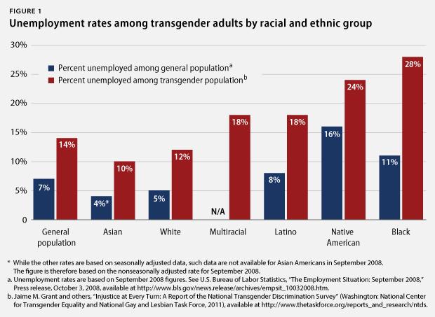 via The Center for American Progress