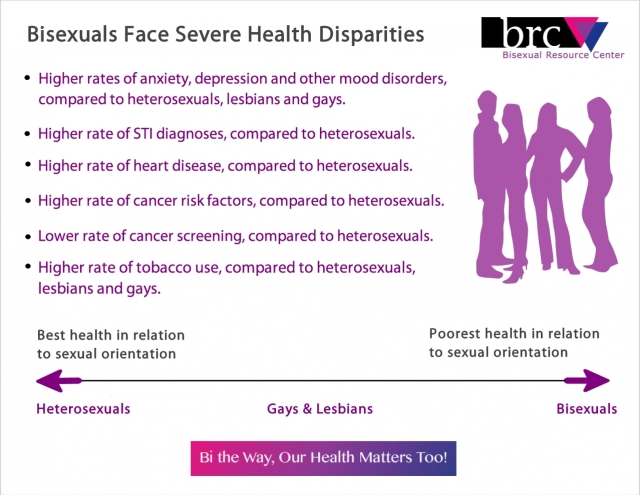 Image via the Bisexual Resource Center