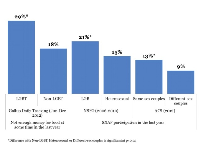 Food insecurity and SNAP participation, by survey and sexual orientation/couple type. via The Williams Insitute