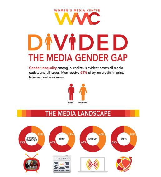 Evening broadcast: 65% men / 35% women  Print: 63% men / 37% women  Internet: 60% men / 40% women  Wires: 65% men / 35% women