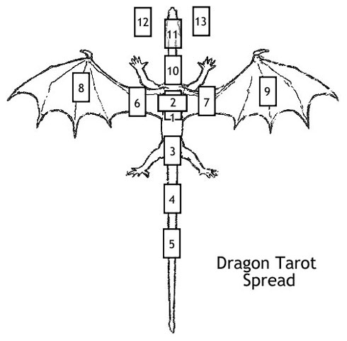 Look! This person made a Dragon tarot spread!  Via spiritedenterprise.com