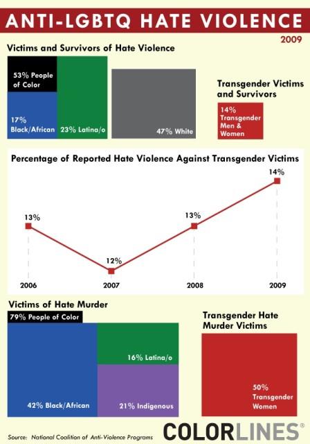 transgender_hate_crimes_111810