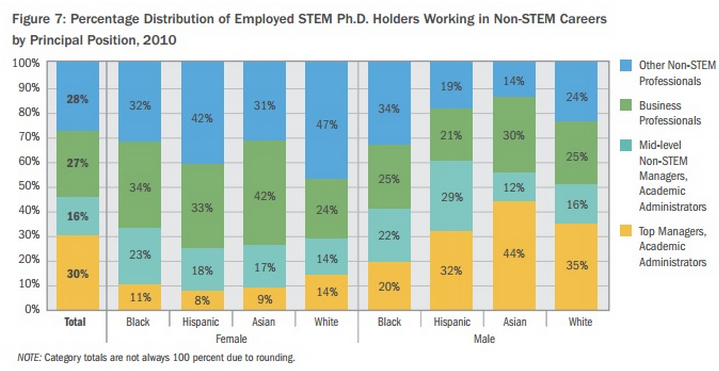 """Via AIR's report: """"Leaving STEM: STEM Ph.D. Holders in Non-STEM Careers."""""""