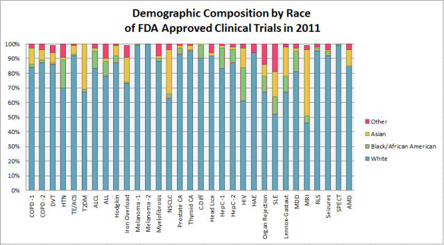In an FDA report released August 2013, analysis of demographic subgroups showed that clinical trial participants were overwhelmingly white. Data via FDA.