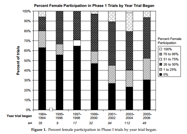 "Via ""Increasing Participation of Women In Early Phase Clinical Trials Approved By The FDA."""
