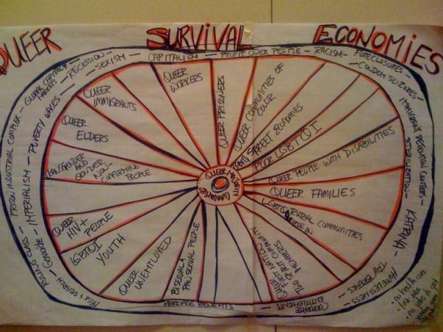 Survival-Econ-Chart-CC-2012