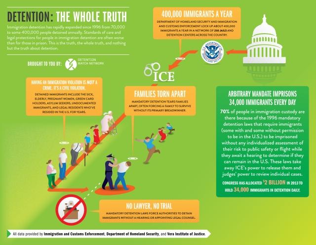 via Detention Watch Network