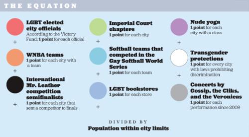 The Advocate's 2012 criteria