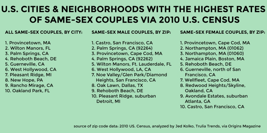 highest-rates-of-same-sex-couples