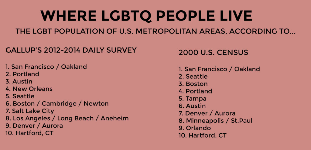 where-lgbt-people-live-according-to-gallup
