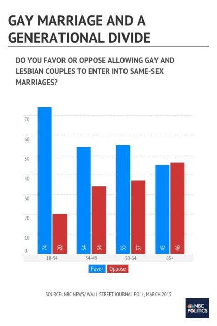 1gay_marriage_and_a_generational_divide_1_912b0d9c7b3d6f89d165ee2afab1ed63.nbcnews-ux-560-900