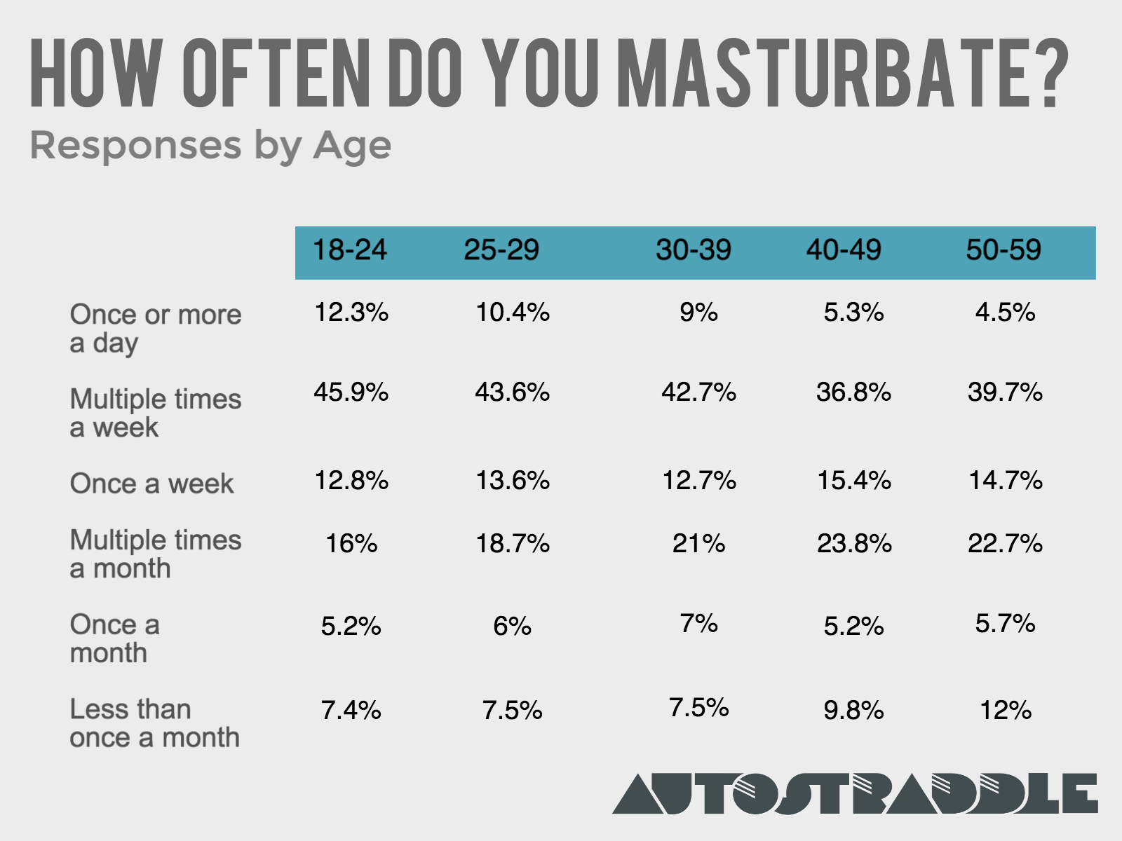 WOW what average times masturbate per week that cunt