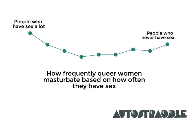 Masturbation by Sex Frequency