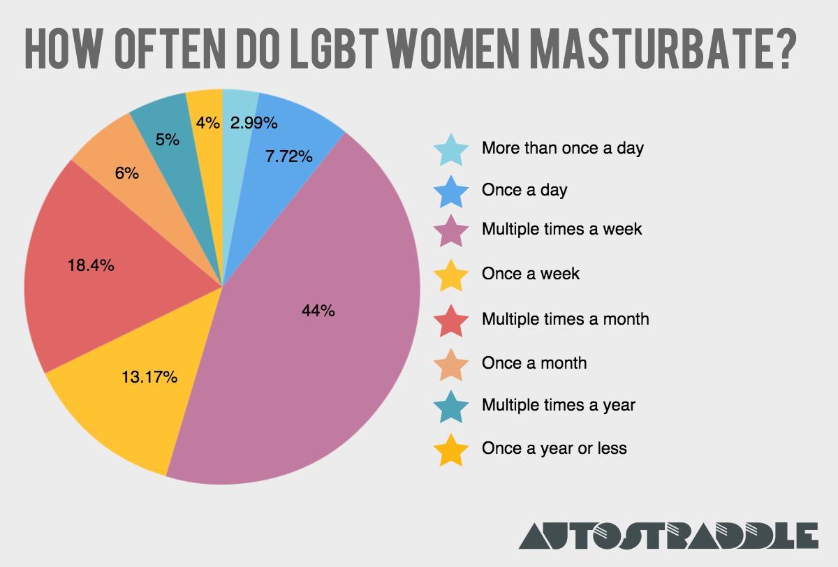 How do women mastrubate