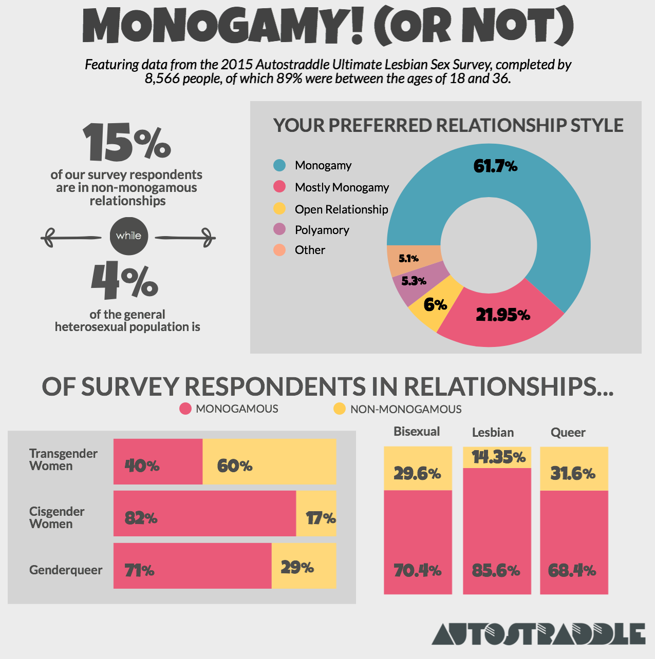my quick takeaway the survey seems to confirm the conventional assumption that queer women are much more monogamous than gay men in both orientation and