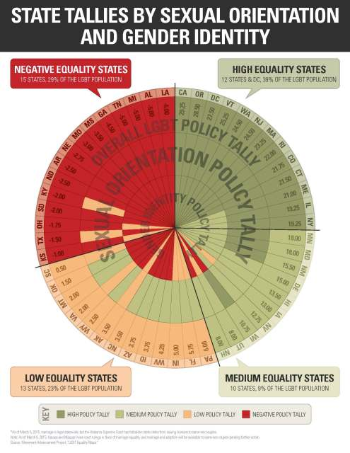 State Tallies by Sexual Orientation and Gender Identity