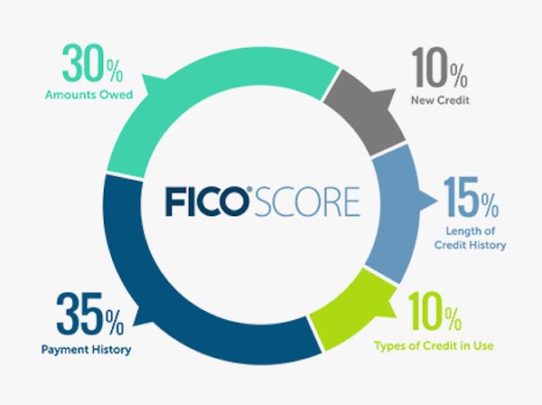 How your credit score is calculated, right from the horse's mouth aka FICO